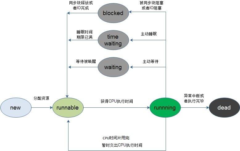 Java(Thread)-Thread執行續(線呈) 五個基本狀態,新建、就續、執行狀態實例