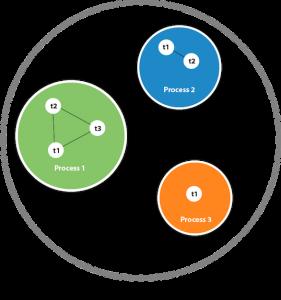 Read more about the article Java(Thread)-Program、Process 和 Thread其差別、單|多執行緒程式、Thread()應用extend的實作