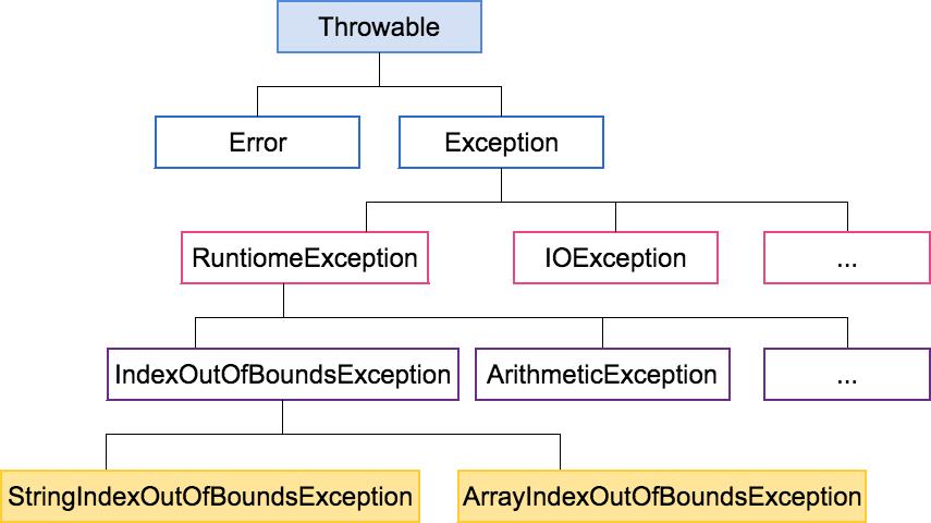 Java 程式設計(初階)-利用extends自行撰寫例外類別