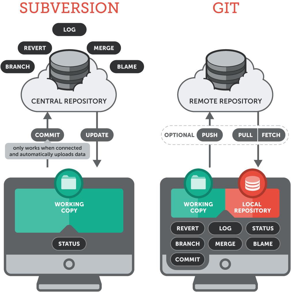 版本控管VCS-基礎概念,SVN、GIT比較
