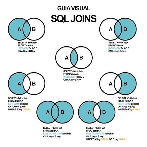[SQL學習]-JOIN 連接 (SQL JOIN)