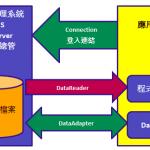 [C#學習]ADO.NET 查詢、新增、修改、刪除 範本