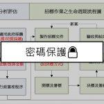 受保護的內容: 政府標案經驗過程整理(密碼保護🔒)